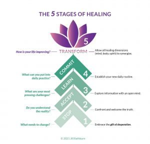 This infographic summarizes The 5 Stages of Healing.
